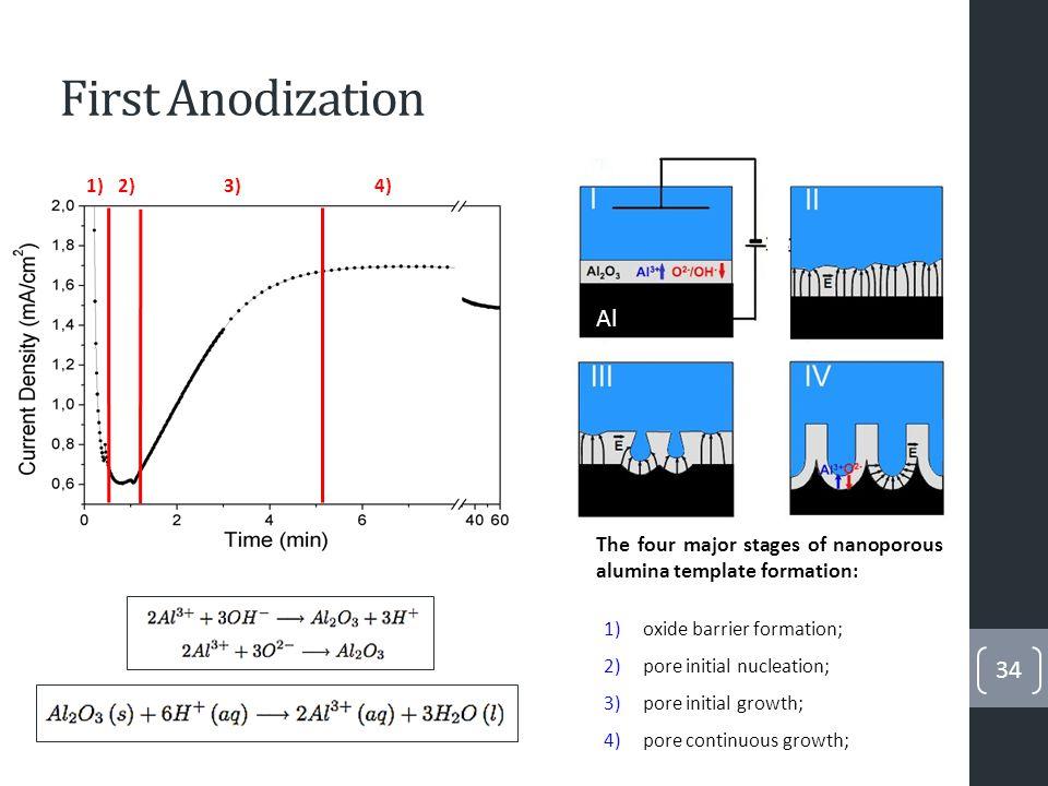 Two Step Anodization 1 µm Aluminium Pattern formed Better organization.