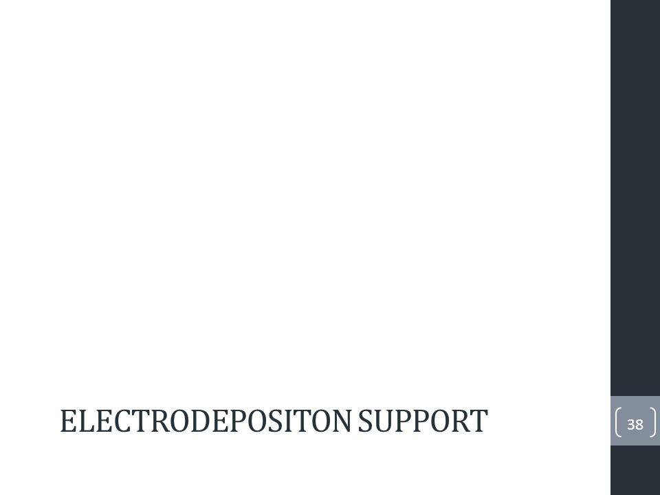 Experimental parameters 39 2º Anodization 240min at 40V Dendrite Formation 8V Electrodeposition P.andodization (8V; 2ms) P.deposition (70mA/cm 2 ; 8ms) P.rest (700ms)