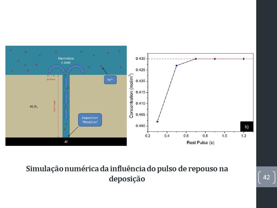 Influência do tamanho de poro na qualidade da deposição Amostras de 10μm de espessura, preparadas a 20 o C, 0.43M e 14mA/cm 2 43