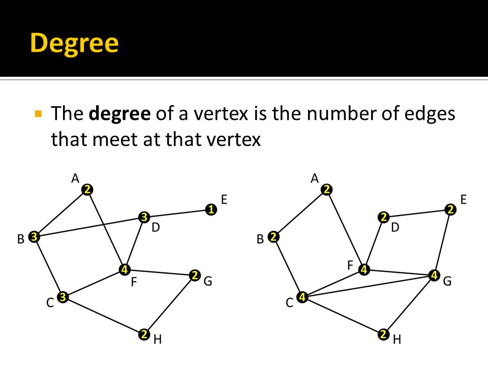  For example, in this graph, the degree of C is 4 because there are four edges (to B, to F, to G, and to H) that meet there