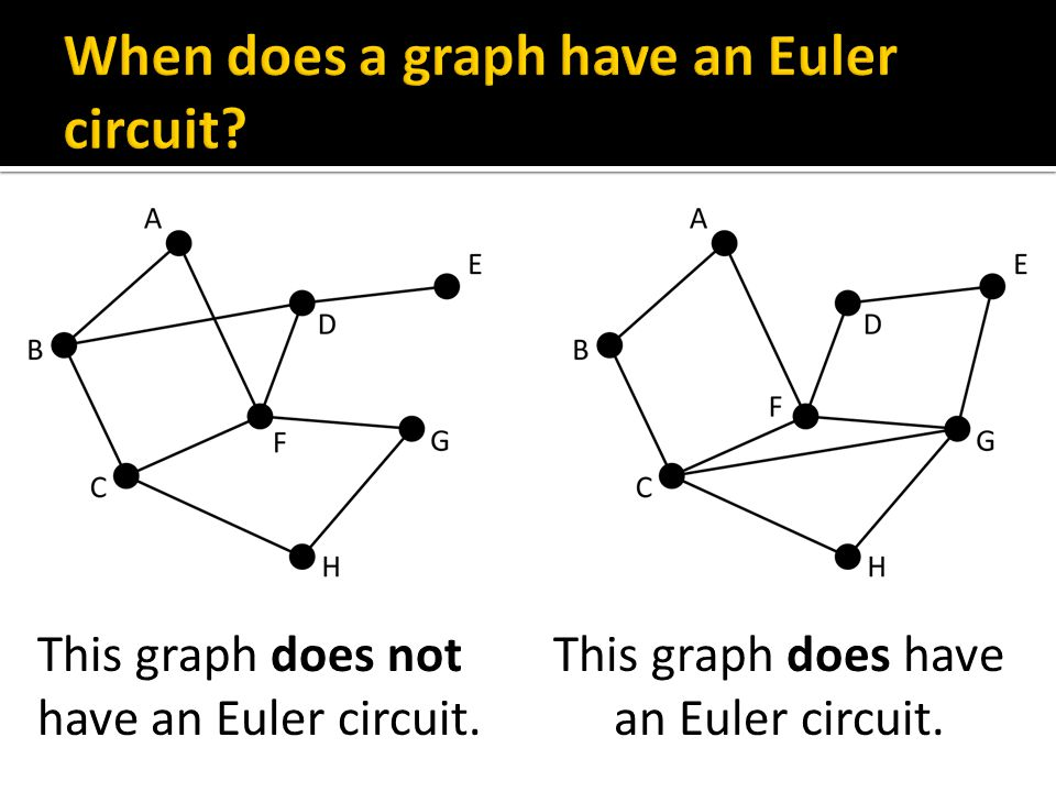  How could I convince you that this graph has an Euler circuit?  I can show it to you!