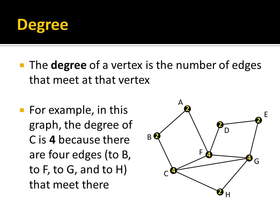 Add up all the degrees in this graph  2+3+3+3+1+4+2+2 = 20  We have counted each edge twice
