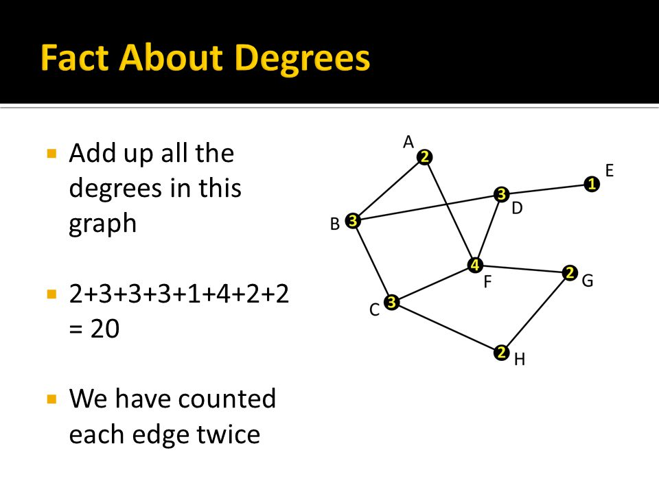  We counted this edge when we added the degree of B, and we counted it again when we counted the degree of C