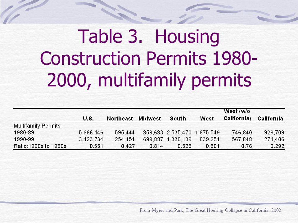 Why the Housing Slowdown.Politics of Growth Management.