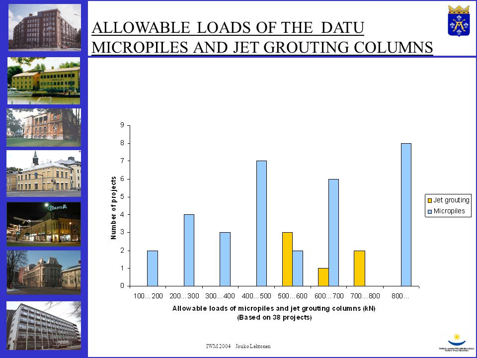 IWM 2004 Jouko Lehtonen BEARING FEATURES OF THE DATU MICROPILES The chart is based on information from 41 projects