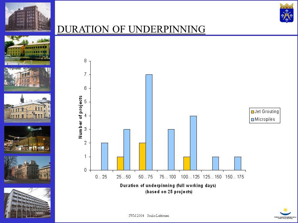 IWM 2004 Jouko Lehtonen COSTS OF THE DATU PROJECTS