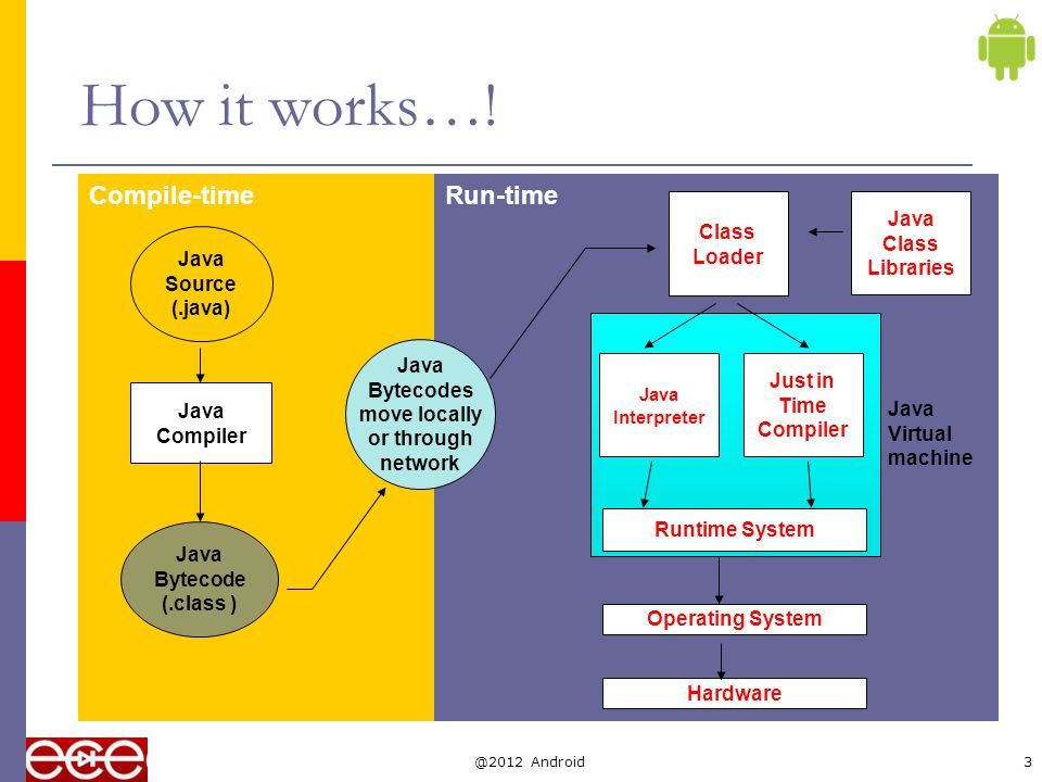 Getting and using java  JDK freely download from http://www.oracle.comhttp://www.oracle.com  All text editors support java Vi/vim, emacs, notepad, wordpad Just save to.java file  Eclipse IDE Eclipse http://www.eclipse.org Android Development Tools (ADT) is a plugin for Eclipse @2012 Android4