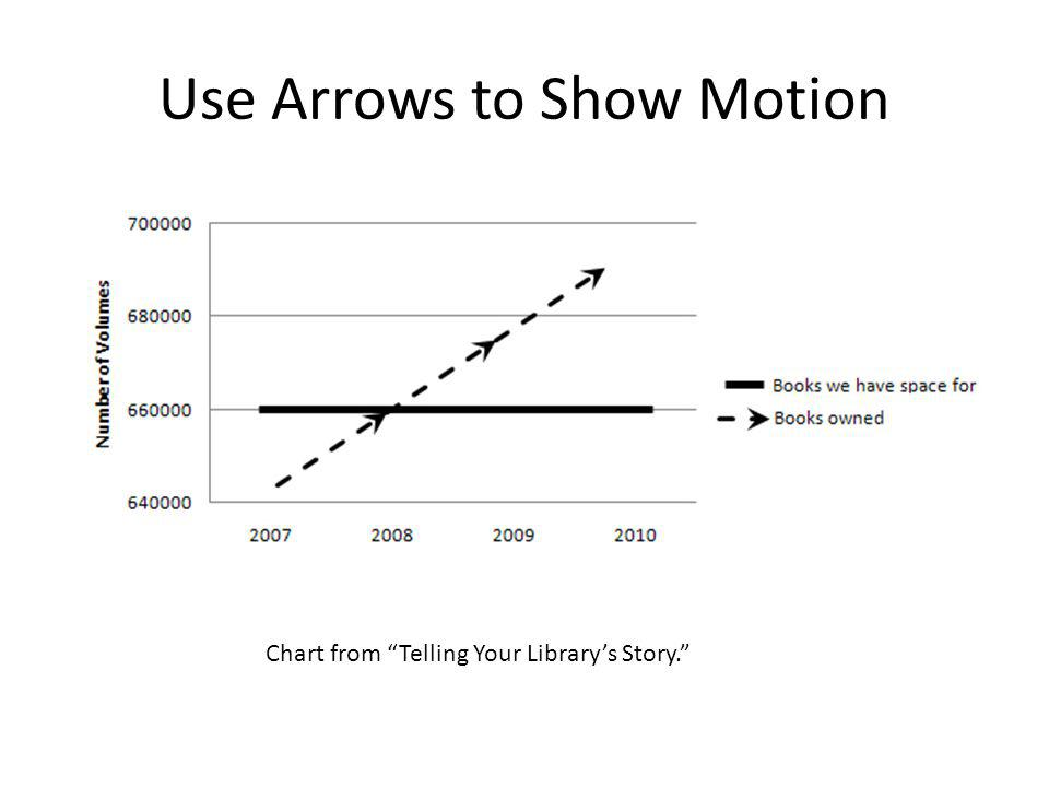 Use Shapes in Interesting Ways Chart from Telling Your Library's Story.