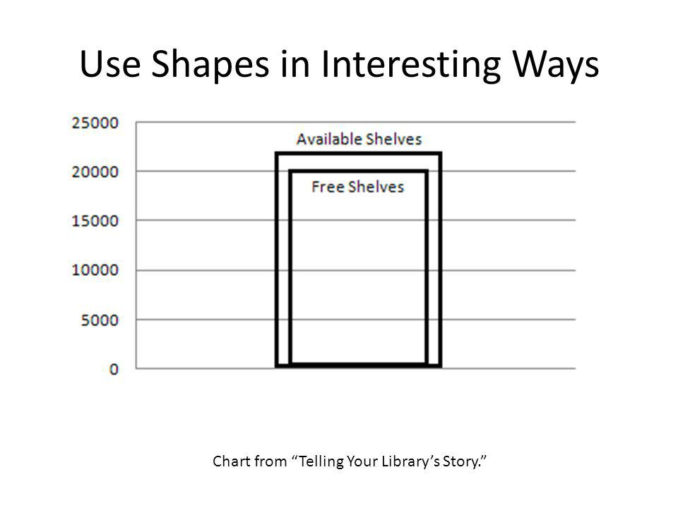 Try Going Without a Graph Chart from Telling Your Library's Story.