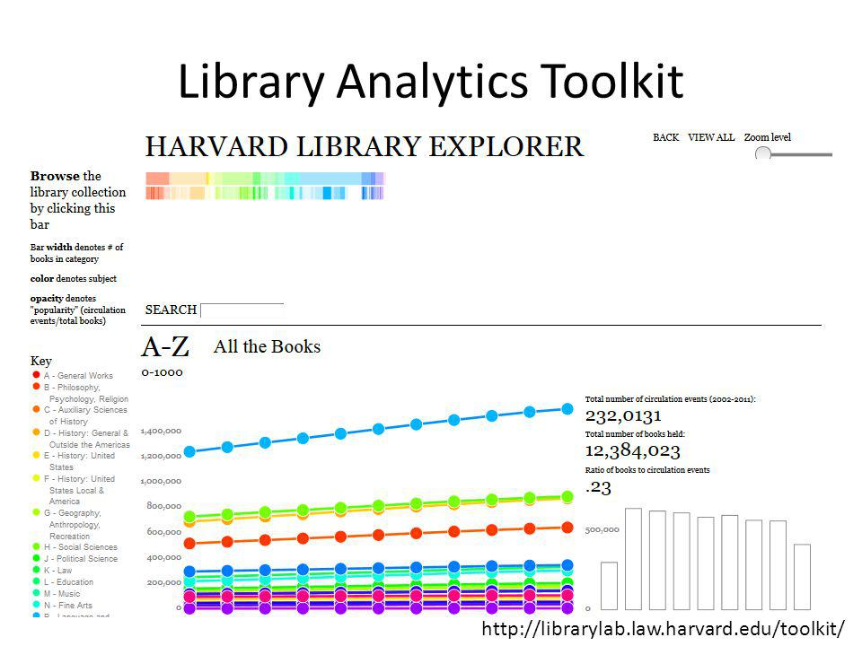 Jisc LAMP Project LAMP = Library Analytics and Metrics Project Developing a prototype, shared library analytics service for UK academic libraries Focused on combining data sets and displaying them in a meaningful way