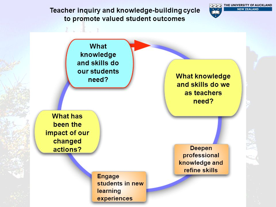 Deepen Professional Knowledge and Refine Skills Important considerations: Consider research findings about different approaches –Integrate knowledge, skills and theory Curriculum, assessment, pedagogy –Focus on the teaching / learning links; Discuss existing ideas about students, assessment, curriculum and how to teach it