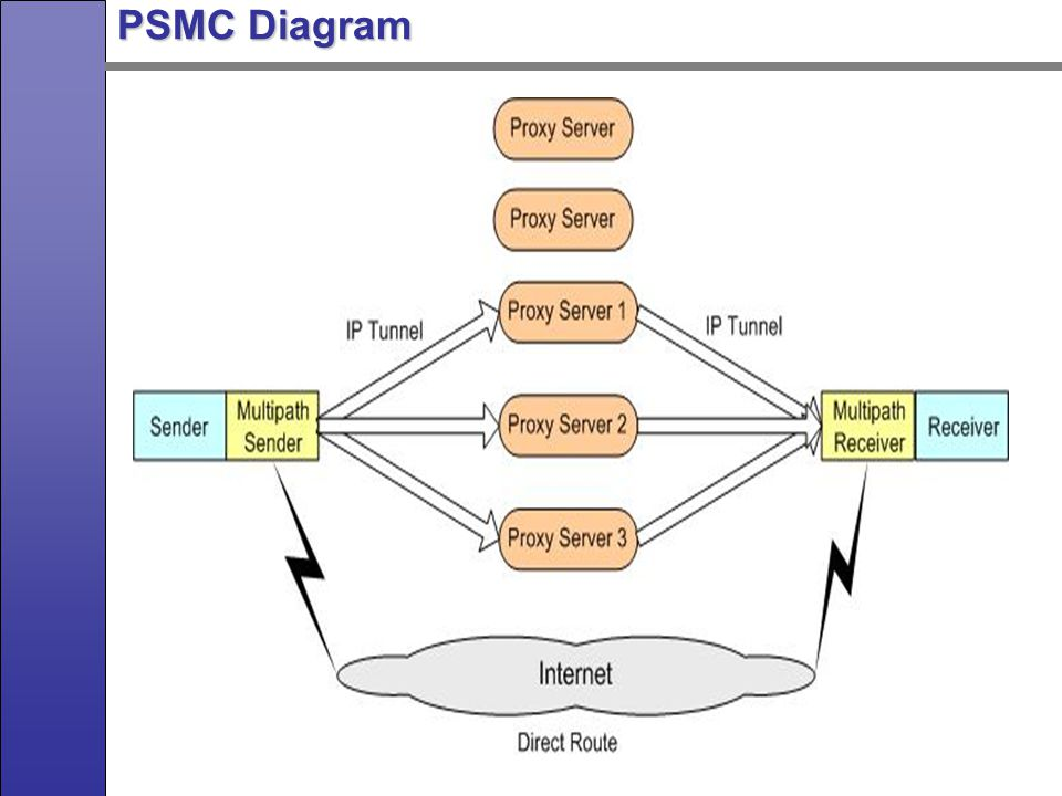 PSMC Applications Secure Collective Defense (SCOLD) network Secure Collective Defense (SCOLD) network PSMC in wireless ad hoc network.