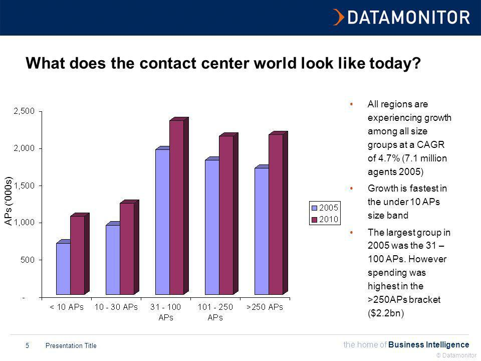 the home of Business Intelligence Presentation Title © Datamonitor 6 But each region has a different appetite for contact centers Non-Switch software All CC technologies All CC technologies in Russia All CC technologies in Africa Switch-independent software in Western Europe All CC technologies in APAC