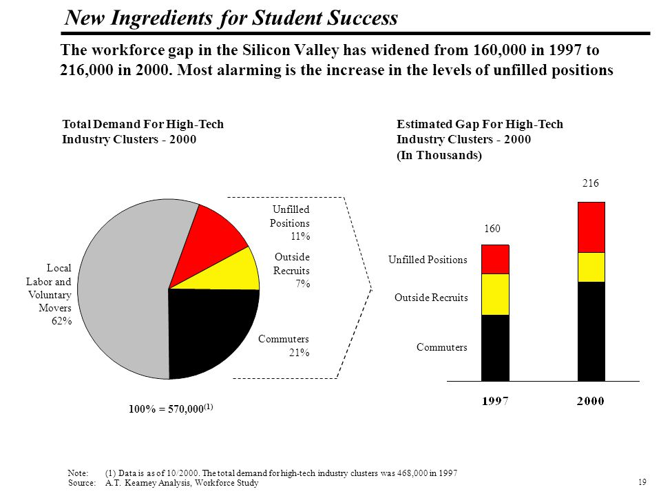 20 108319_Macros New Ingredients for Student Success The incremental costs to businesses in the Silicon Valley due to this workforce gap have escalated to over $6 billion annually 9.2 2.6 7.8 Opportunity Costs 56% Hiring Costs 2% Turn-over Costs 16% Salary Premium 26% Opportunity Costs Turn- over Costs Hiring Costs Salary Premium Source: A.T.