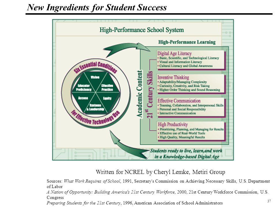 38 108319_Macros New Ingredients for Student Success Job Outlook 2002, National Association of Colleges and Employers (NACE)