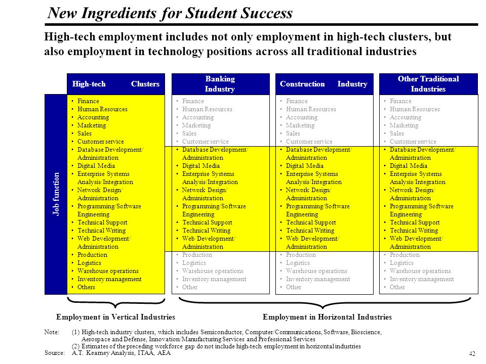 43 108319_Macros New Ingredients for Student Success However, motivation to pursue hi-tech careers is low among students; over half of the students expressed unfavorable perceptions about technology careers Source: A.T.
