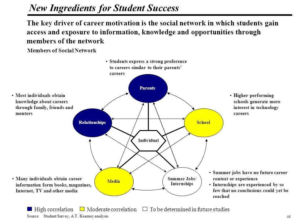 47 108319_Macros New Ingredients for Student Success Motivation Indexes (1) by Socioeconomic Groupings To quantify the combined impact on motivation by the various social network elements, the motivation index has been developed.
