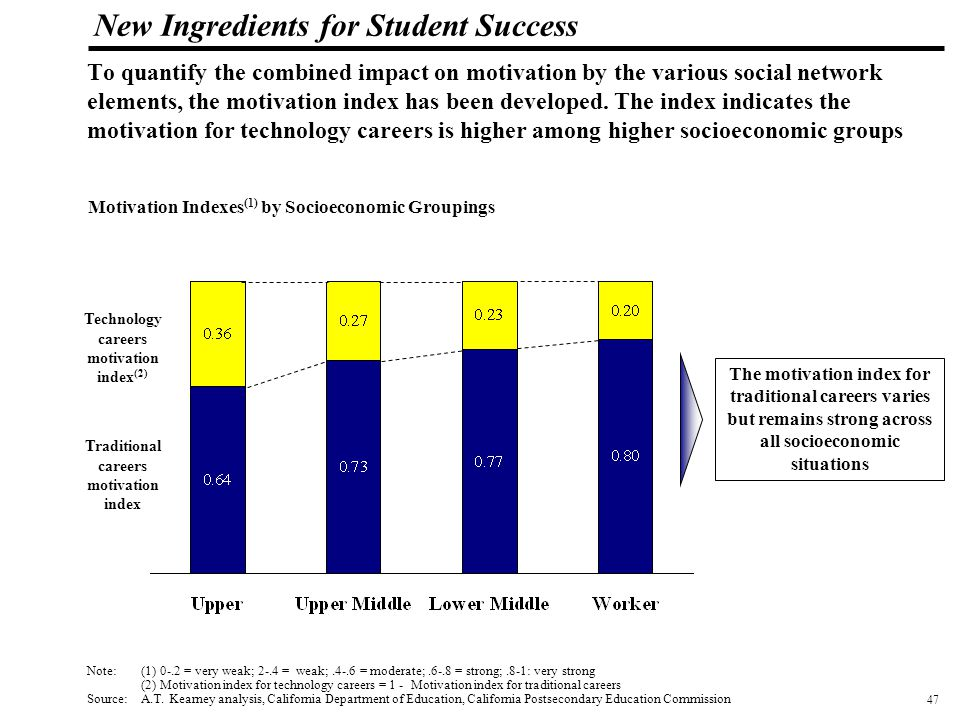 48 108319_Macros New Ingredients for Student Success Summary of findings The workforce gap in Silicon Valley, comprised of unfilled positions, outside recruits and commuters, has increased by over 25% since 1997 and cost business more than $6 billion a year in 2000.