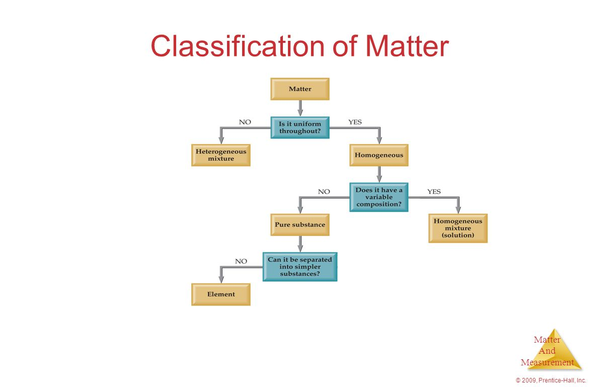 Matter And Measurement © 2009, Prentice-Hall, Inc. Classification of Matter