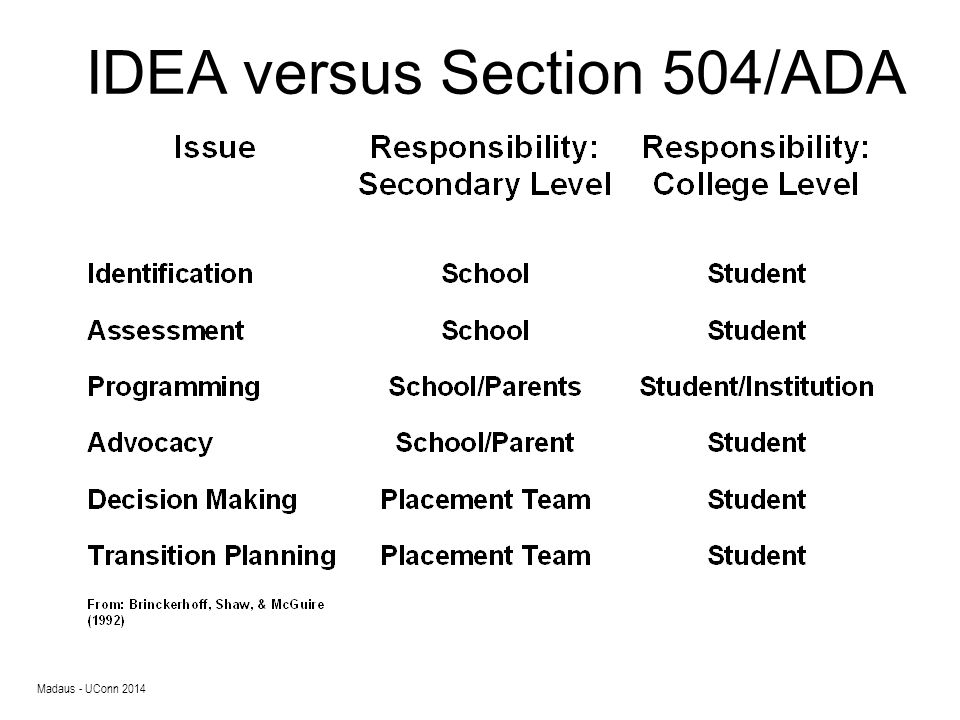 What Is Required at the College Level.