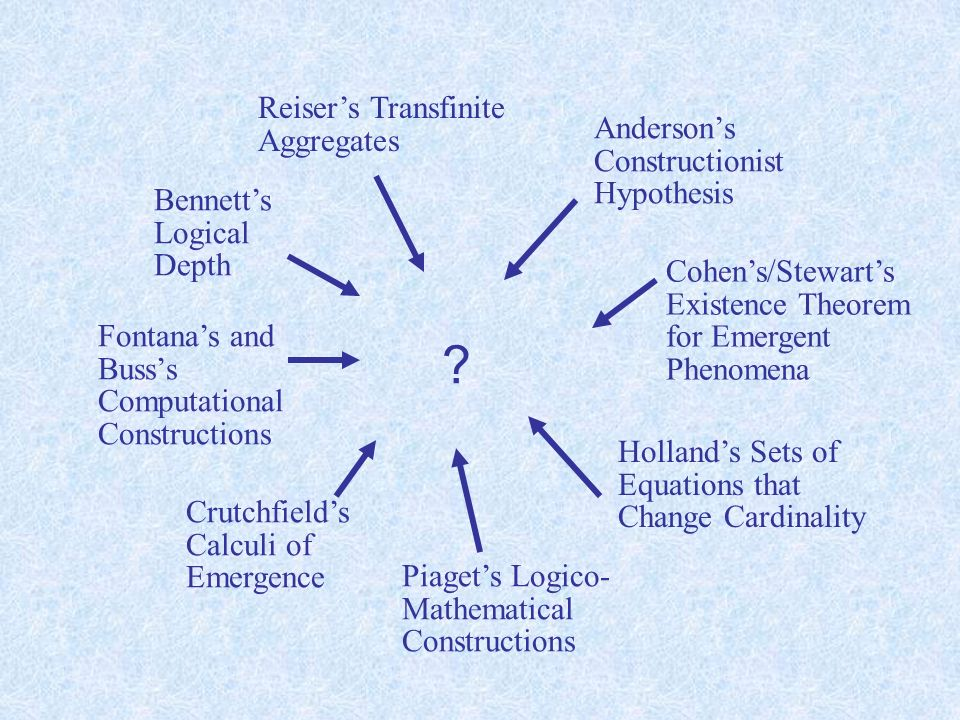 Reisers Transfinite Aggregates Hollands Sets of Equations that Change Cardinality Crutchfields Calculi of Emergence Bennetts Logical Depth Cohens/Stewarts Existence Theorem for Emergent Phenomena Piagets Logico- Mathematical Constructions Andersons Constructionist Hypothesis Fontanas and Busss Computational Constructions Gödel and Turing: Limitative Theorems