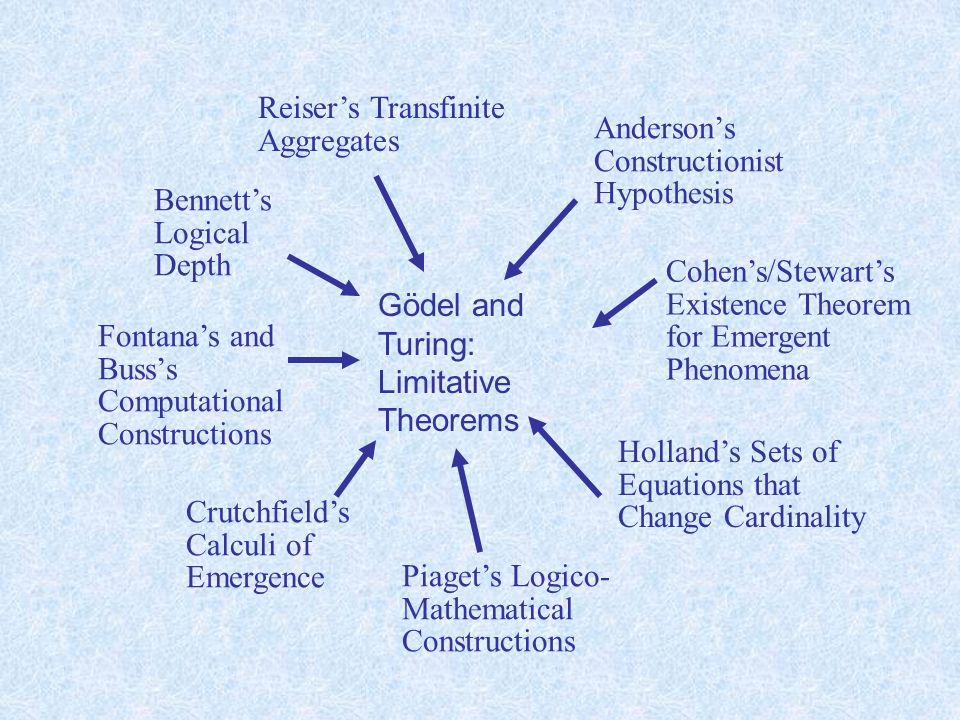 Reisers Transfinite Aggregates Hollands Sets of Equations that Change Cardinality Crutchfields Calculi of Emergence Bennetts Logical Depth Cohens/Stewarts Existence Theorem for Emergent Phenomena Piagets Logico- Mathematical Constructions Andersons Constructionist Hypothesis Fontanas and Busss Computational Constructions Cantorian Anti- diagonalization