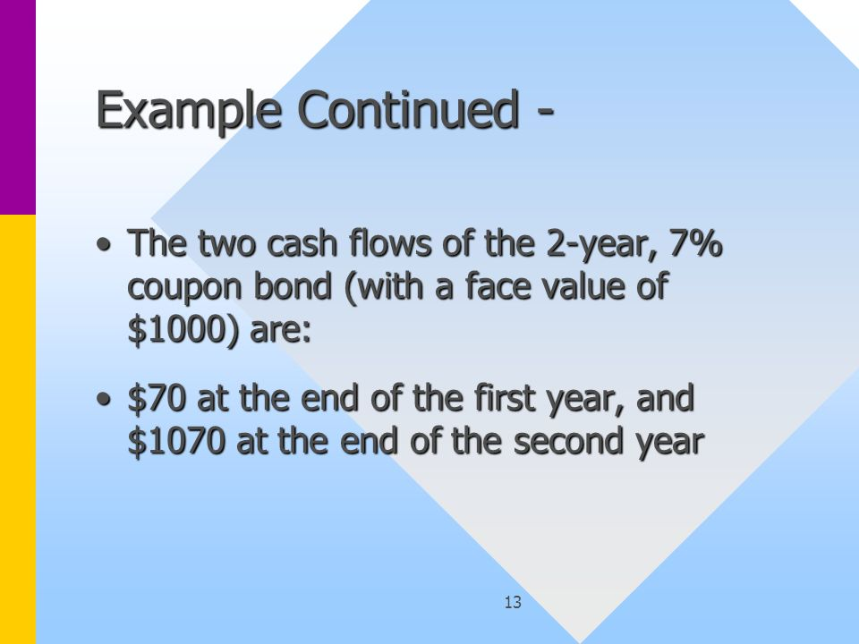 14 Example Continued - The price of the 2-year, 7% coupon bond with a face value of $1000 is given as $985.30, orThe price of the 2-year, 7% coupon bond with a face value of $1000 is given as $985.30, or $985.30 = $70/(1+i 1 ) 1 + $1070/(1+i 2 ) 2, = 70* P1 + 1070*P2 = 70* $0.93 + 1070*P2 = $65.10 + 1070*P2$985.30 = $70/(1+i 1 ) 1 + $1070/(1+i 2 ) 2, = 70* P1 + 1070*P2 = 70* $0.93 + 1070*P2 = $65.10 + 1070*P2