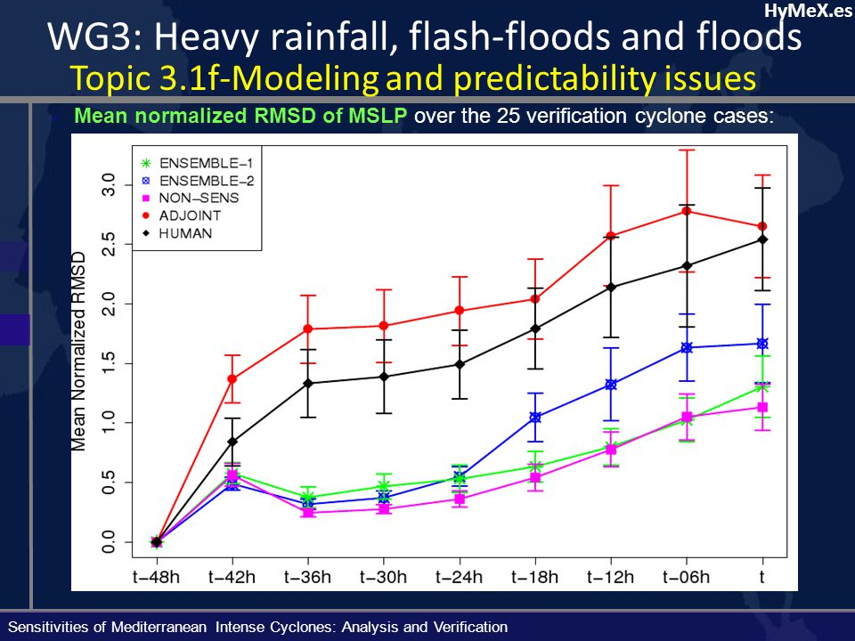 HyMeX.es WG3: Heavy rainfall, flash-floods and floods Topic 3.1f-Modeling and predictability issues http://mm5forecasts.uib.es