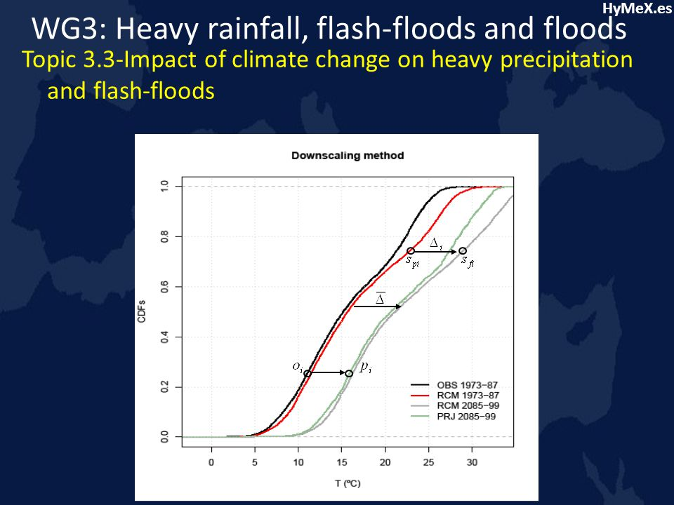 HyMeX.es SPdP: change in annual intensity trends of extreme events (1979-2008/2021-2050) WG3: Heavy rainfall, flash-floods and floods Topic 3.3-Impact of climate change on heavy precipitation and flash-floods