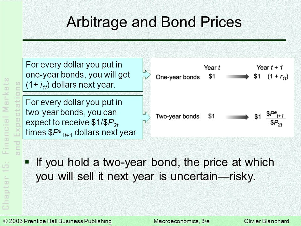 © 2003 Prentice Hall Business PublishingMacroeconomics, 3/e Olivier Blanchard Arbitrage and Bond Prices  The expectations hypothesis states that investors care only about expected return.