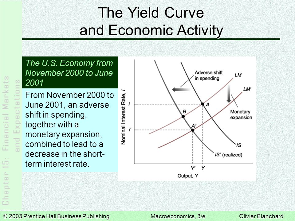 © 2003 Prentice Hall Business PublishingMacroeconomics, 3/e Olivier Blanchard The Yield Curve and Economic Activity The Expected Path of the U.S.