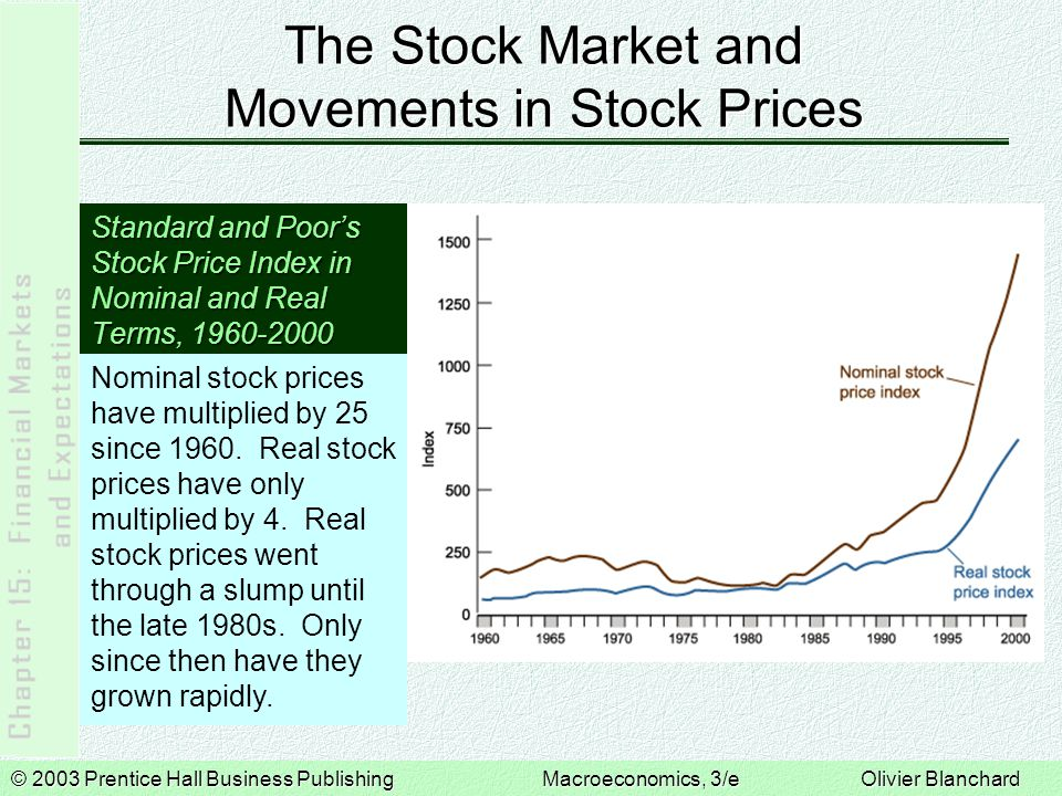 © 2003 Prentice Hall Business PublishingMacroeconomics, 3/e Olivier Blanchard Stock Prices as Present Values  The price of a stock must equal the present value of future expected dividends, or the present value of the dividend next year, of two years from now, and so on:  In real terms,