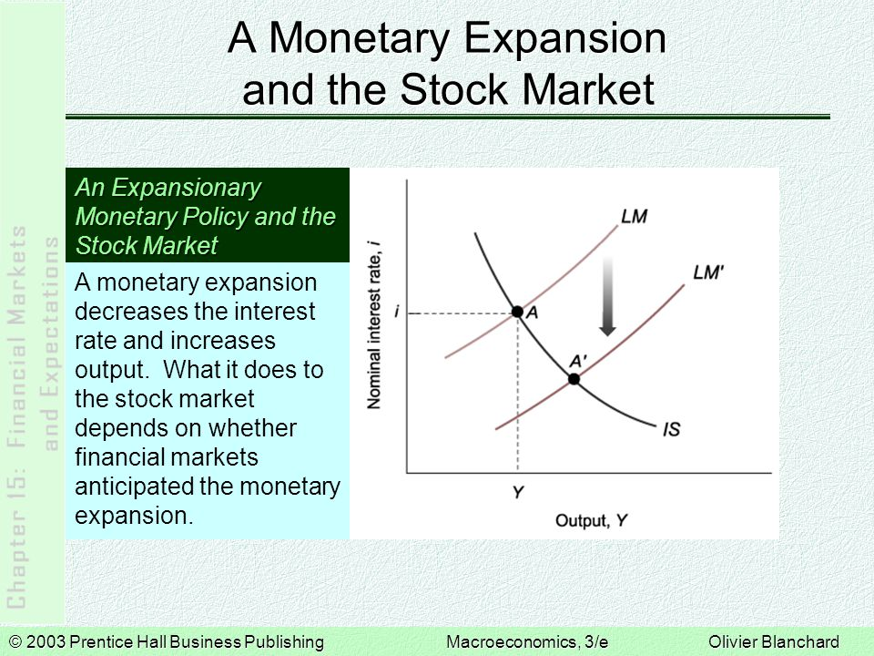 © 2003 Prentice Hall Business PublishingMacroeconomics, 3/e Olivier Blanchard An Increase in Consumer Spending and the Stock Market An Increase in Consumption Spending and the Stock Market The increase in consumption spending leads to a higher interest rate and a higher level of output.