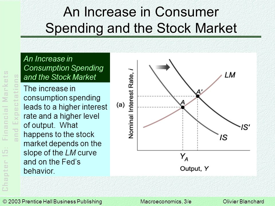 © 2003 Prentice Hall Business PublishingMacroeconomics, 3/e Olivier Blanchard An Increase in Consumer Spending and the Stock Market An Increase in Consumption Spending and the Stock Market If the LM curve is flat, the interest rate increases little, and output increases a lot.