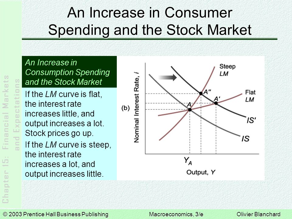 © 2003 Prentice Hall Business PublishingMacroeconomics, 3/e Olivier Blanchard An Increase in Consumer Spending and the Stock Market An Increase in Consumption Spending and the Stock Market If the Fed accommodates, the interest rate does not increase, but output does.