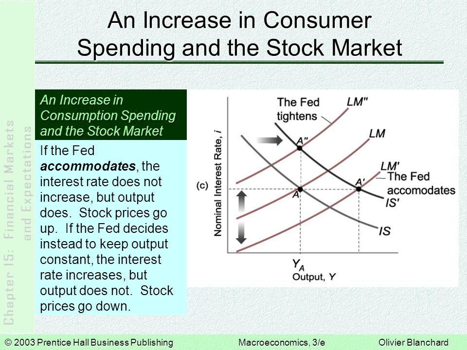 © 2003 Prentice Hall Business PublishingMacroeconomics, 3/e Olivier Blanchard Bubbles, Fads, and Stock Prices 15-3  Stock prices are not always equal to their fundamental value, or the present value of expected dividends.