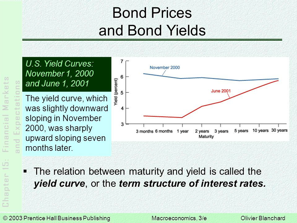 © 2003 Prentice Hall Business PublishingMacroeconomics, 3/e Olivier Blanchard The Vocabulary of Bond Markets  Government bonds are bonds issued by government agencies.