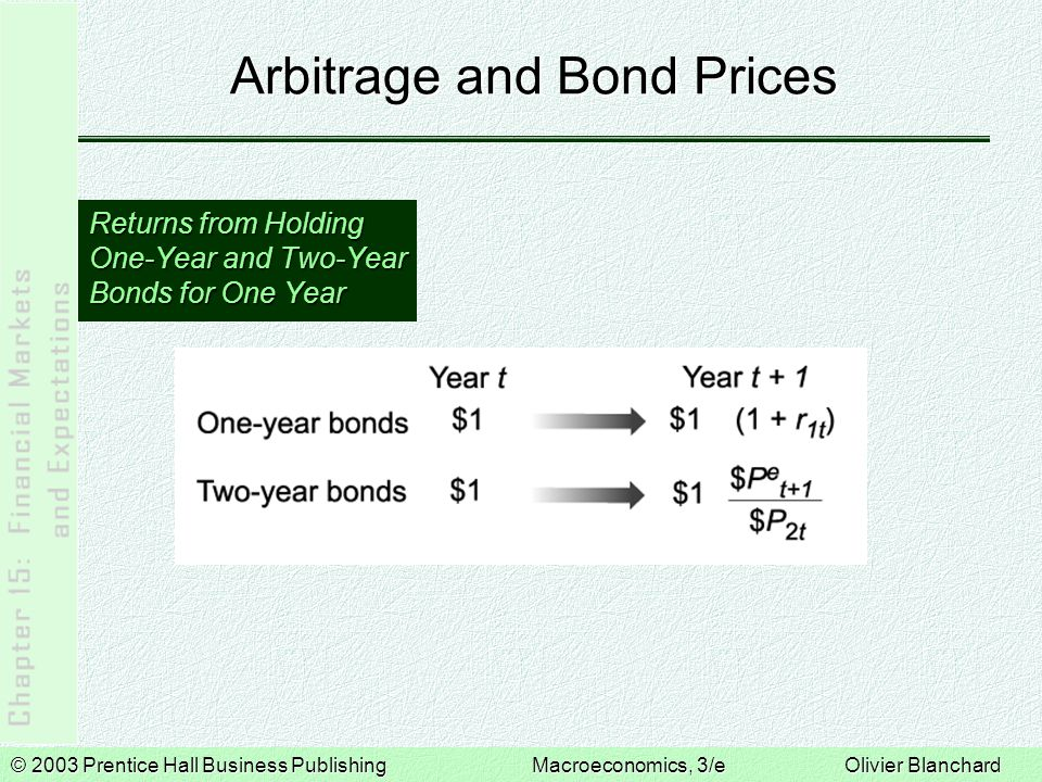 © 2003 Prentice Hall Business PublishingMacroeconomics, 3/e Olivier Blanchard Arbitrage and Bond Prices  If you hold a two-year bond, the price at which you will sell it next year is uncertain—risky.