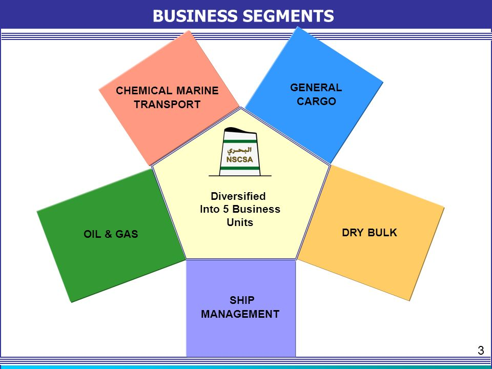 STRATEGIC DIVERSIFICATION CHEMICAL MARINE TRANSPORT OIL & GAS GENERAL CARGO SHIP MANAGEMENT 17 DH VLCC Operating in Spot and Time Charter Markets 30.3% of Petredec LPG trader & ship- owner owns and operates 50 ships 4 Con-Ro Ultra- large MPP ships Heavy project cargoes and containers operating from Middle East to US/Canada East Coast and Indian- Subcontinent To acquire 5 Panamax Bulk Carriers NSCSA will operate in this segment through its subsidiary Bahri Dry Bulk JV owned 60% NSCSA/40% ARASCO DRY BULK MIDEAST is NSCSA in-house technical manager Provides NSCSA fleet with quality management at competitive cost.
