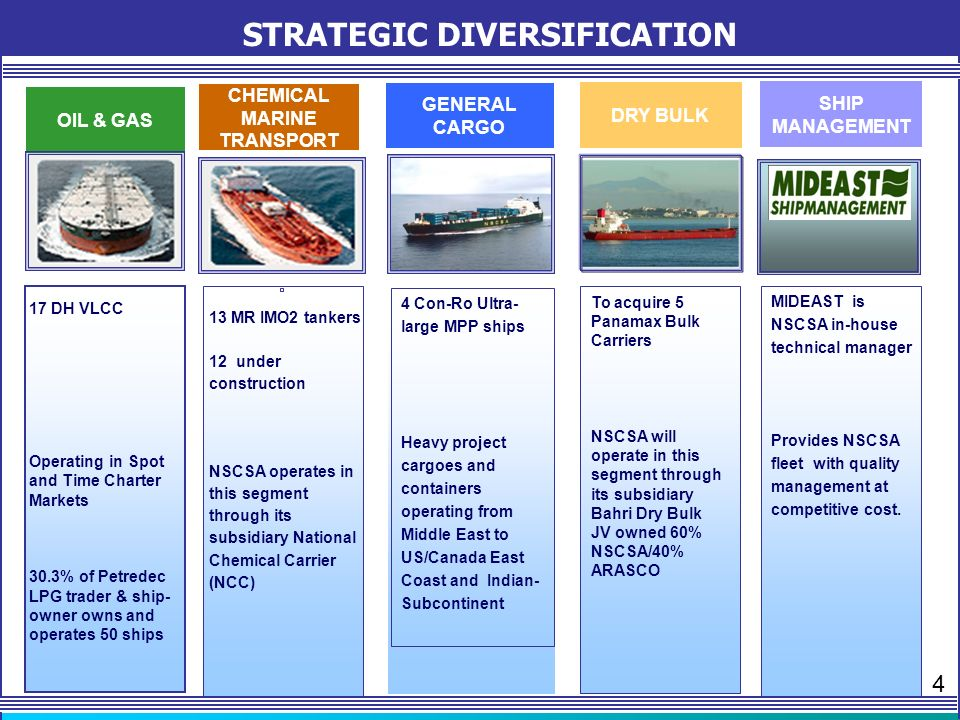 RANK 6 th AMONG VLCC OWNERS Source: Clarksons – February 2011 COSCO, 11 VELA, 15 NSCSA, 17 ANGELICOUSIS, 20 NIOC, 28 NYK, 33 MOSK, 40 FRONTLINE, 39 OSG, 12 BW, 15 5