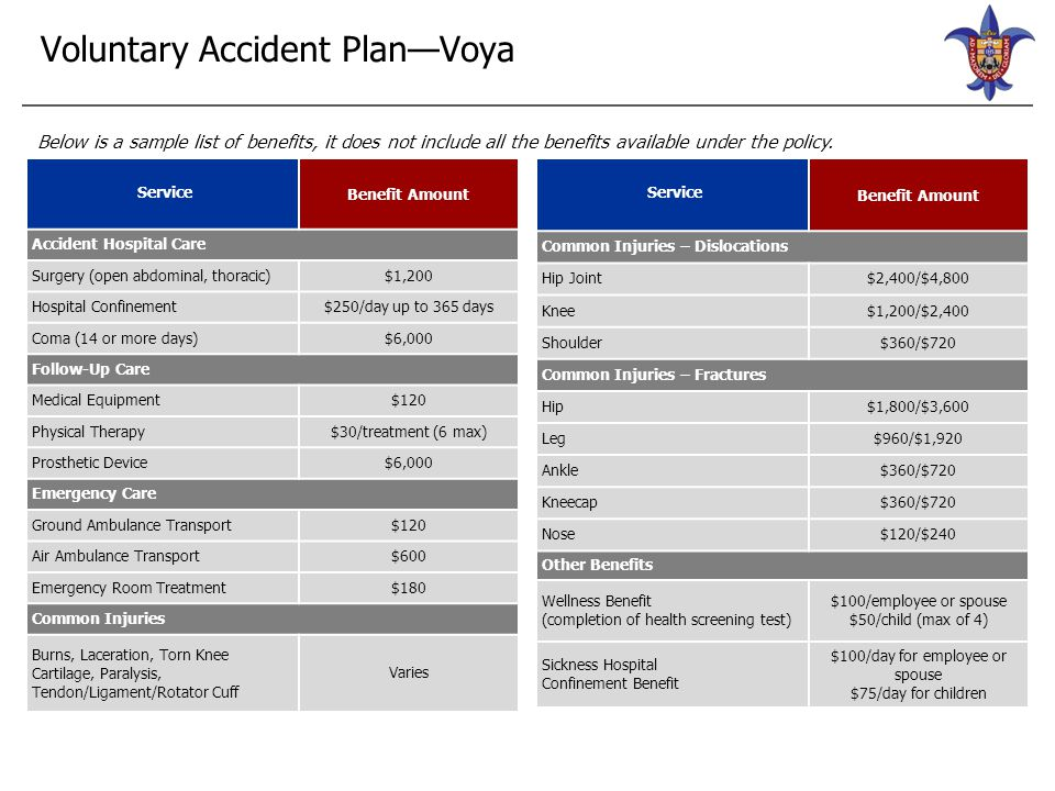 2015 Accident Contributions Accident Plan Monthly Employee Only $24.74 Employee and Spouse $41.90 Employee and Child(ren) $39.62 Family $56.78 Bi-Weekly Employee Only $11.42 Employee and Spouse $19.34 Employee and Child(ren) $18.29 Family $26.21