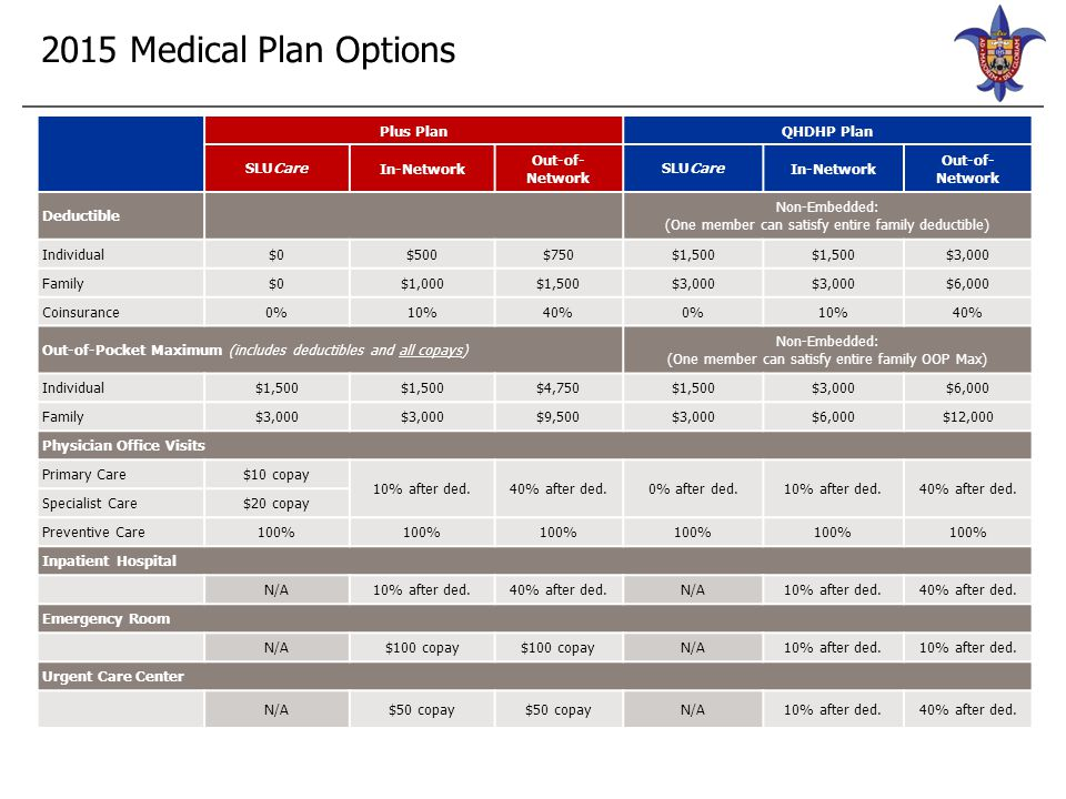 2015 Pharmacy Plan Options Plus PlanQHDHP Plan Express Scripts Retail (34-day supply) Express Scripts Mail Order (90-day supply) Express Scripts Retail (34-day supply) Express Scripts Mail Order (90-day supply) Tier 1$8$16Medical Deductible and Coinsurance Tier 2$30$60Medical Deductible and Coinsurance Tier 3$50$100Medical Deductible and Coinsurance Tier 420% to $150N/AMedical Deductible and Coinsurance Preventive MedicationsPriced according to the tier in which they fallCovered at 100%, no copay or deductible Under the QHDHP, certain preventive, or maintenance, medications are covered at 100%...