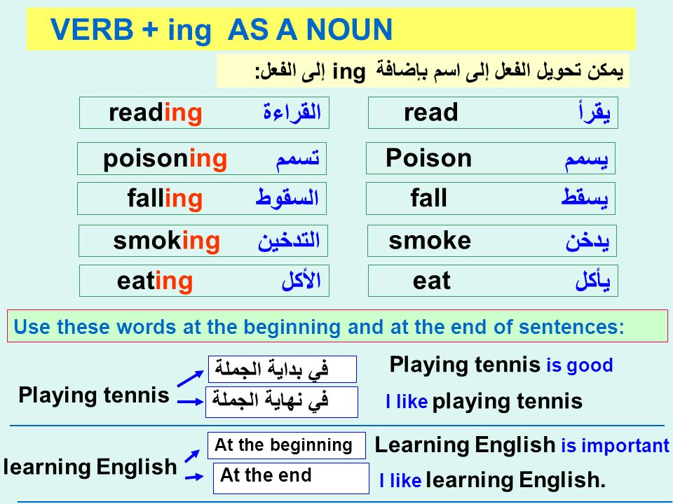 VERB + ing AS A NOUN يقرأ read القراءة reading يسمم Poison تسمم poisoning يسقط fall السقوط falling يدخن smoke التدخين smoking يأكل eat الأكل eating يمكن تحويل الفعل إلى اسم بإضافة ing إلى الفعل: Use these words at the beginning and at the end of sentences: Playing tennis is good Playing tennis I like playing tennis في بداية الجملة في نهاية الجملة Learning English is important learning English I like learning English.