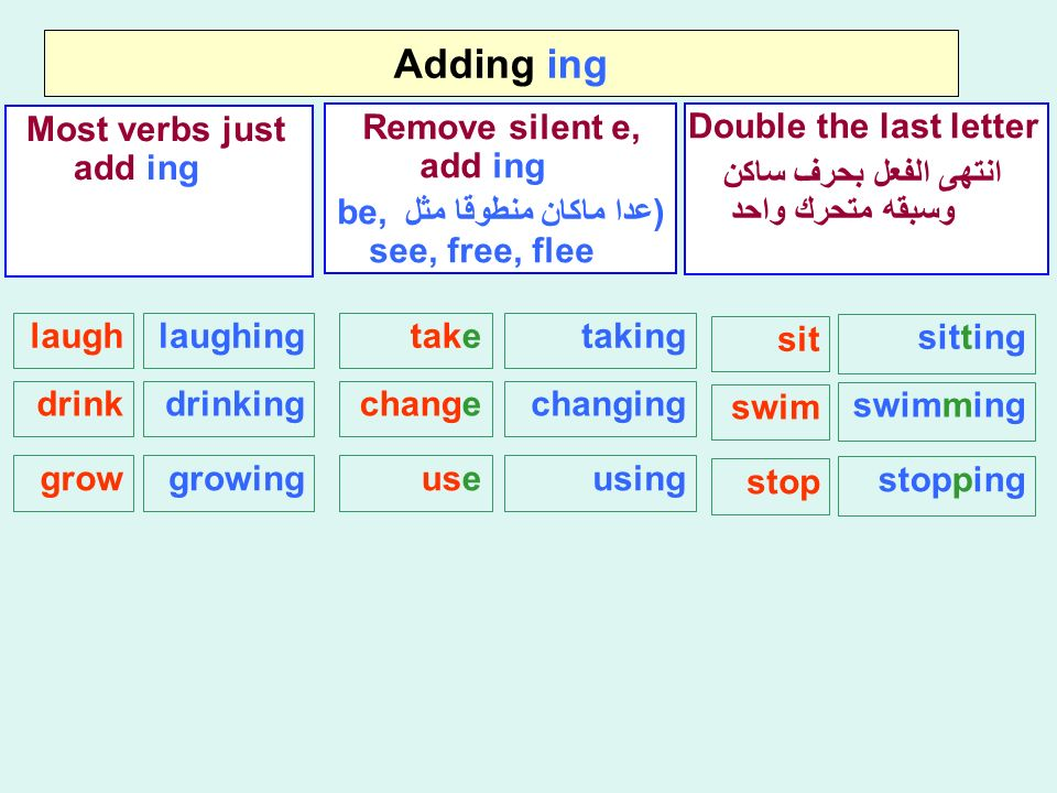 Adding ing Most verbs just add ing laugh Remove silent e, add ing (عدا ماكان منطوقا مثل be, see, free, flee Double the last letter انتهى الفعل بحرف ساكن وسبقه متحرك واحد laughing drinkdrinking growgrowing taketaking changechanging useusing sit sitting swim swimming stop stopping