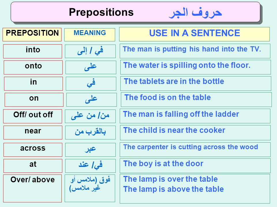 Prepositions حروف الجر MEANING PREPOSITION USE IN A SENTENCE في / إلى into The man is putting his hand into the TV.