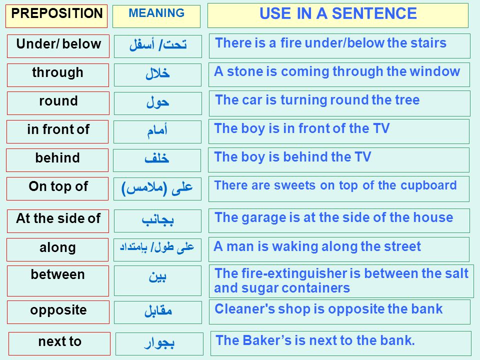 MEANING PREPOSITION USE IN A SENTENCE تحت/ أسفل Under/ below There is a fire under/below the stairs خ ل through A stone is coming through the window حول round The car is turning round the tree أمام in front of The boy is in front of the TV خلف behind The boy is behind the TV على (ملامس) On top of There are sweets on top of the cupboard بجانب At the side of The garage is at the side of the house على طول/ بإمتداد along A man is waking along the street بين between The fire-extinguisher is between the salt and sugar containers مقابل opposite Cleaner s shop is opposite the bank بجوار next to The Bakers is next to the bank.