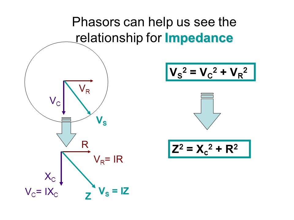 Summary: Reactance: Voltage: Phase Difference: Impedance: V S 2 = V C 2 + V R 2 X C = 1/(2 ƒC) Z 2 = X C 2 + R 2 V R leads Vc