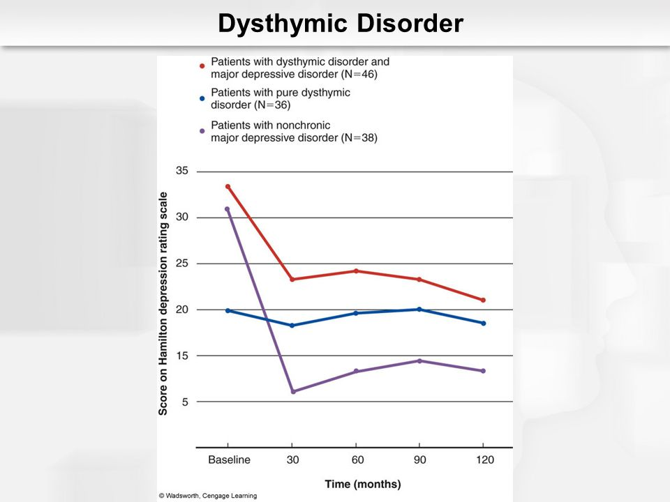 Double Depression Major depressive episodes and dysthymic disorder Dysthymia first Severe psychopathology Poor course High recurrence rates Depressive Disorders: An Overview