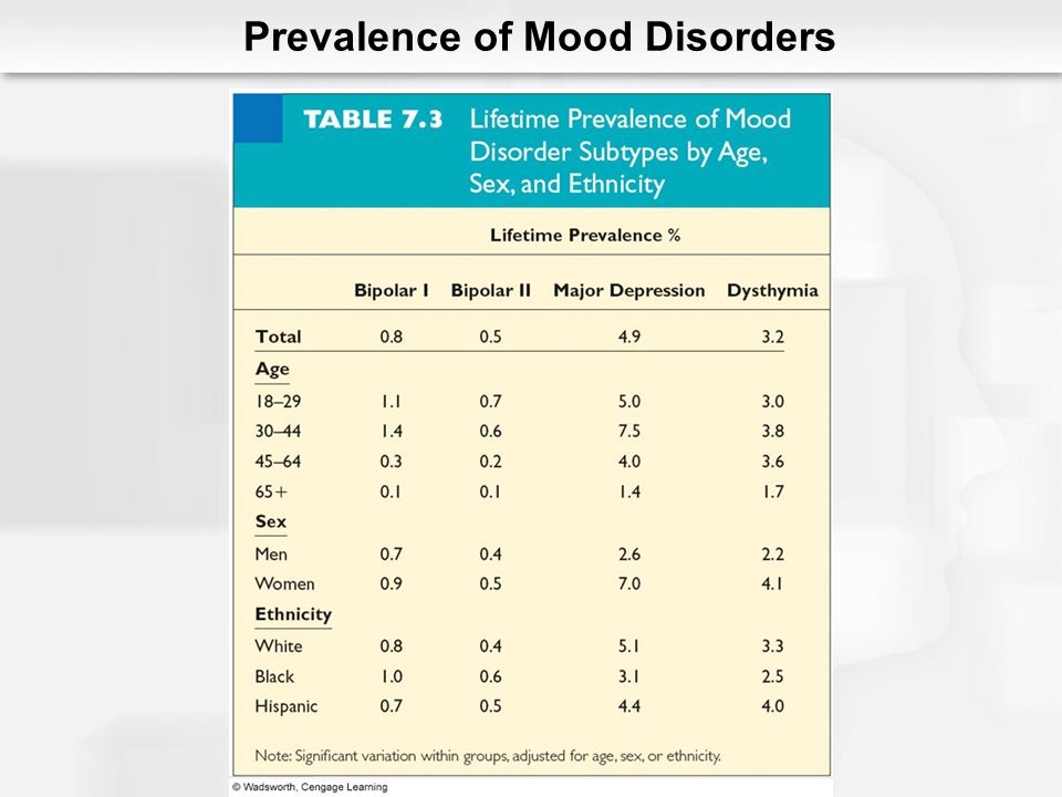 Children and Adolescents Similar to adults Symptom presentations Prevalence Early childhood Adolescence Misdiagnosis ADHD Conduct disorder Prevalence of Mood Disorders