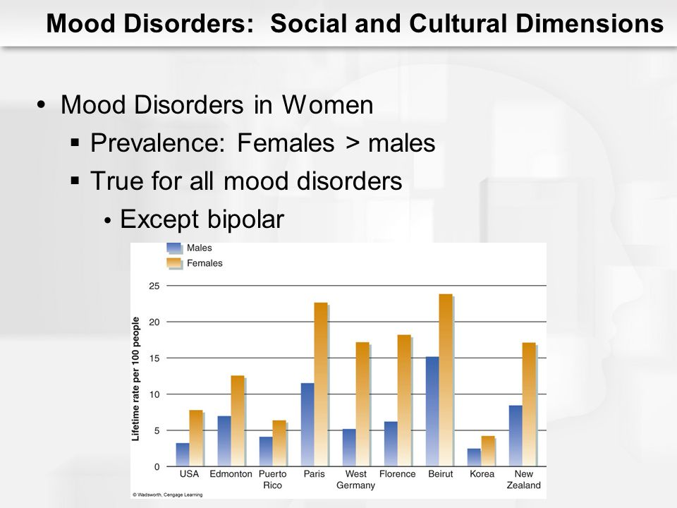 Mood Disorders: Social and Cultural Dimensions Mood Disorders in Women Gender roles Perceptions of uncontrollability Socialization Access to resources